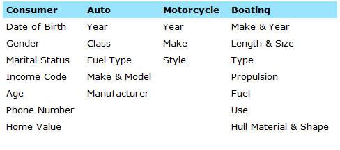 Auto-listing